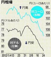 円の2012チャート(出所・日経ヴェリタス)