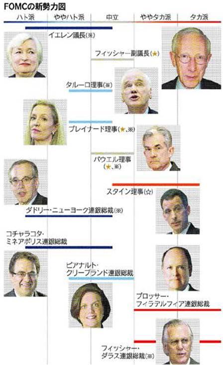 FOMC Members 2014