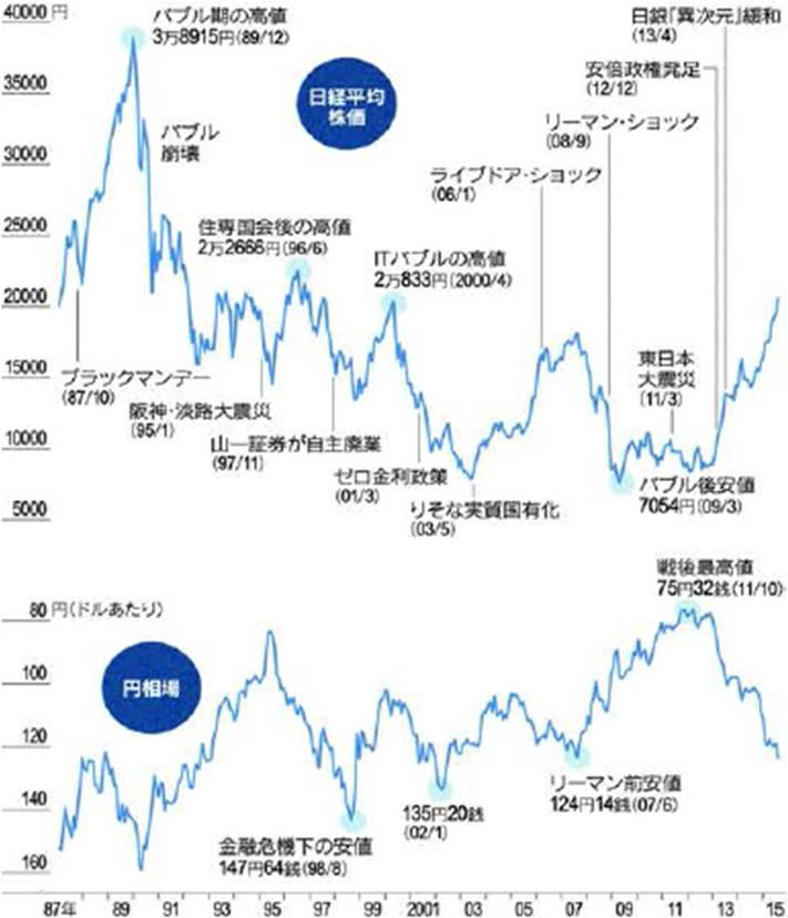 市場のあゆみと主な節目