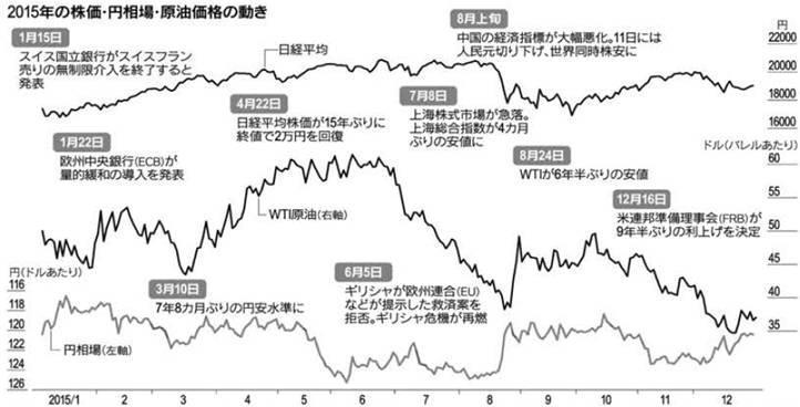 2015年の株価・円相場・原油の動き