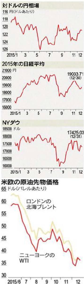 2015年の日経平均・NYダウ・欧米の原油先物価格