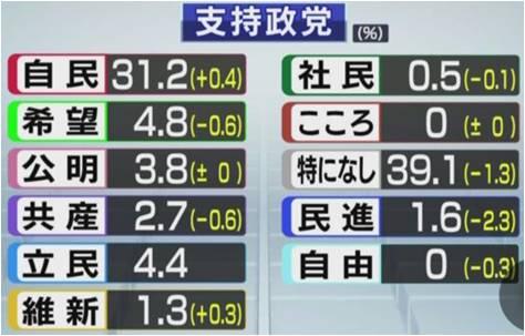 各党の支持率 NHK世論調査