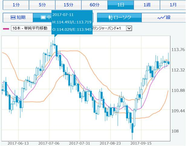 usdjpy_chatr_daily_OCT 1stweek