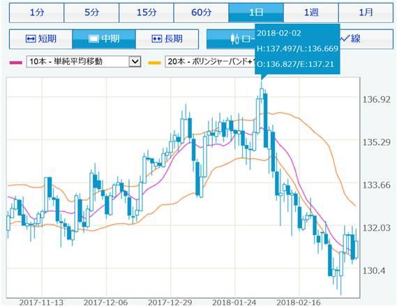 chart_eurjpy_18mar9