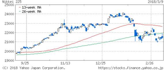 chart_nikkei_18mar9